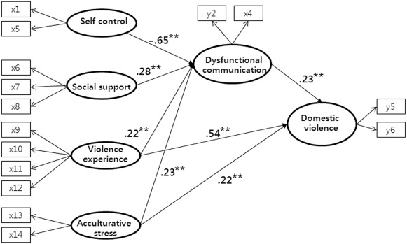 a predictive model of domestic violence in multicultural